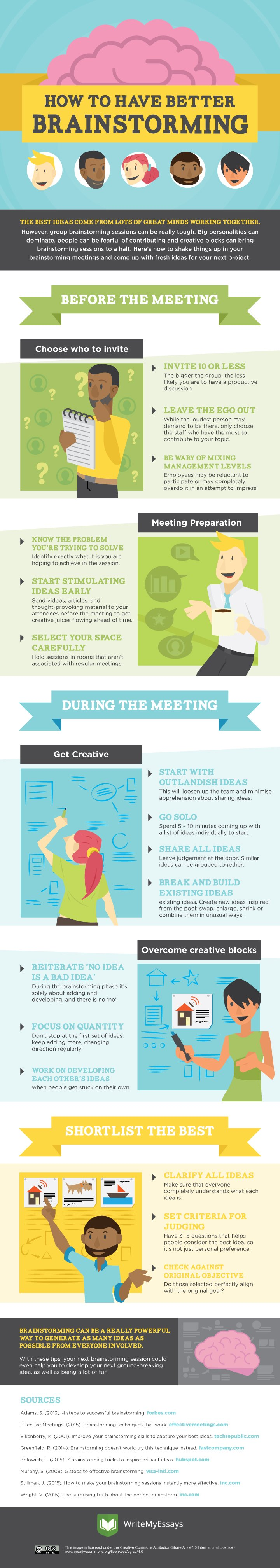 steps brainstorming Brainstorming generates a large number of creative ideas in a short period of time.